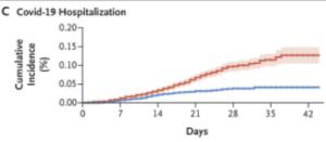 Wykres pokazujący wzrost przeciwciał neutralizujących wirus SARS-CoV-2 po otrzymaniu szczepionki.