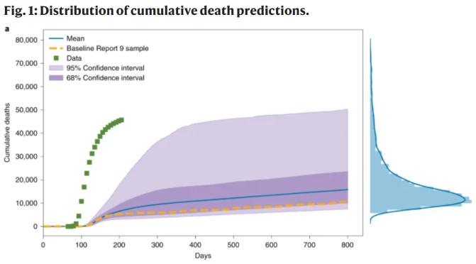 Wycinek wykresu dotyczącego badań nad Covid-19.