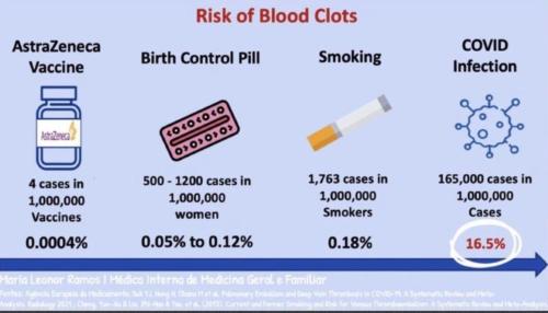 Infografika dotycząca procentowego ryzyka wystąpienia zakrzepów i zatorów w przypadku przyjęcia szczepionki Astra Zeneca w porównaniu z innymi czynnikami.