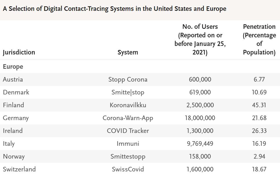 Fragment danych z artykułu dotyczącego zastosowania aplikacji w celu ustalania kontaktów zakaźnych i przerwania łańcucha zakażeń