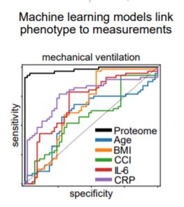 ML proteom